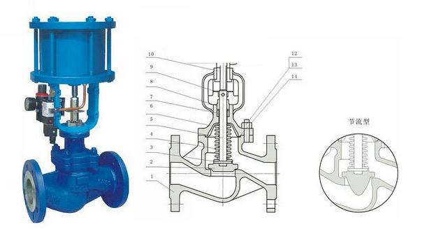 WJ641H/W气动波纹管截止阀